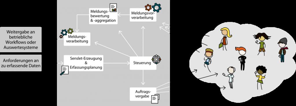 Abb. 1: Beim Participatory Sensing sammeln Personen mit mobilen Endgeräten Daten für einen gemeinsamen Auswertungszweck