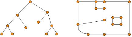 Baum und planarer Graph