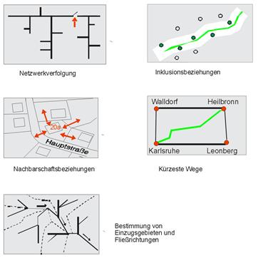 Beispiele für topologische Auswertungen