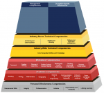 Geospatial Technology Competency Model