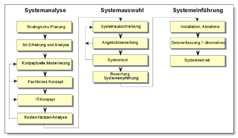 Verfahrensschritte der Systemeinführung