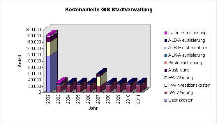 Kostenanteile bei einer kommunalen GIS-Einführung (Angaben in Euro, Kommune, ca. 45000 Einwohner).