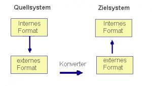 Datenübernahme: Vom Quellsystem zum Zielsystem