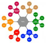 Die Komponenten der freien Python-Bibliothek PySAL